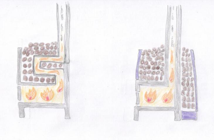 An over-simplified diagram of a sauna stove